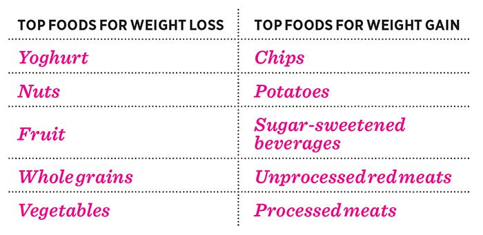 eat-less-weight-loss